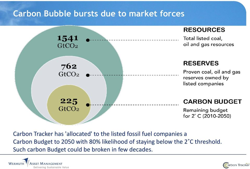 Carbon Budget to 2050 with 80% likelihood of staying below