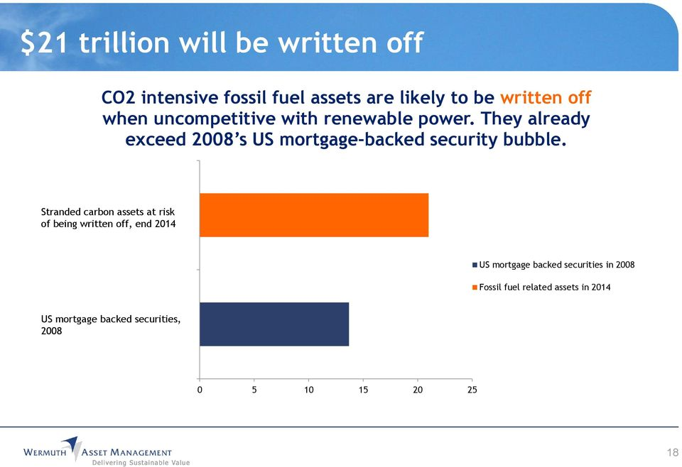 Stranded Fossil carbon fuel related assets assets at risk in 2014 of being written off, end 2014 US mortgage backed