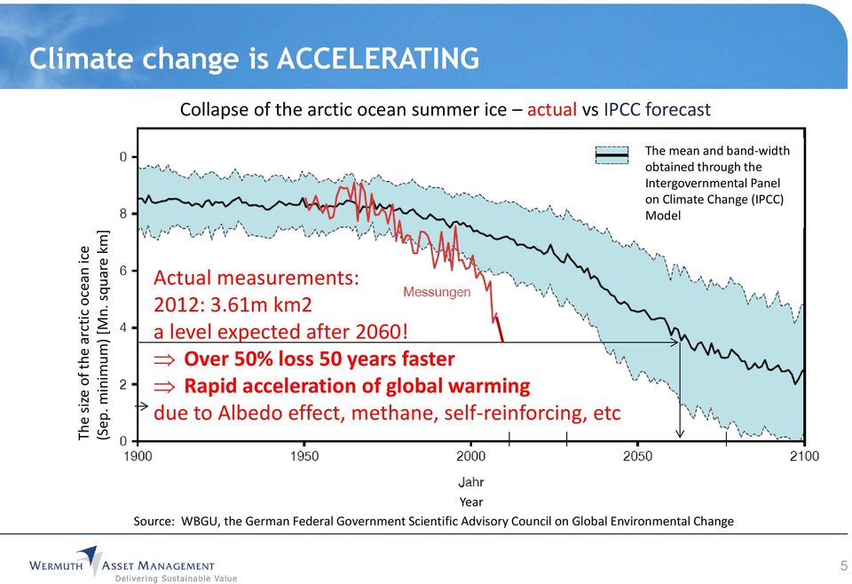 through the Intergovernmental Panel on Climate Change (IPCC) Model Actual measurements: 2012: 3.61m km2 a level expected after 2060!