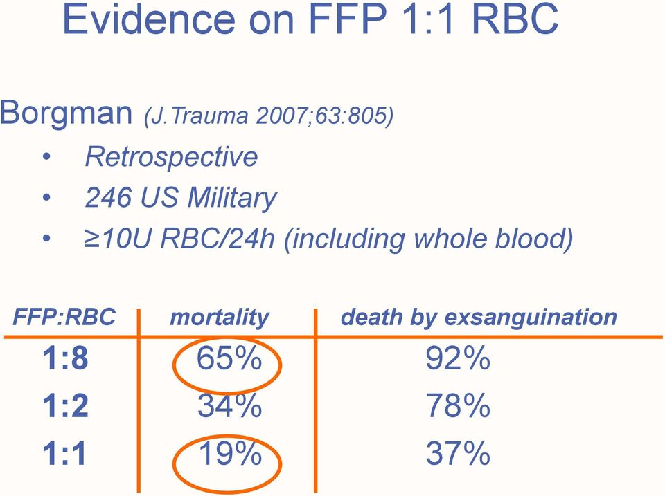 10U RBC/24h (including whole blood) FFP:RBC