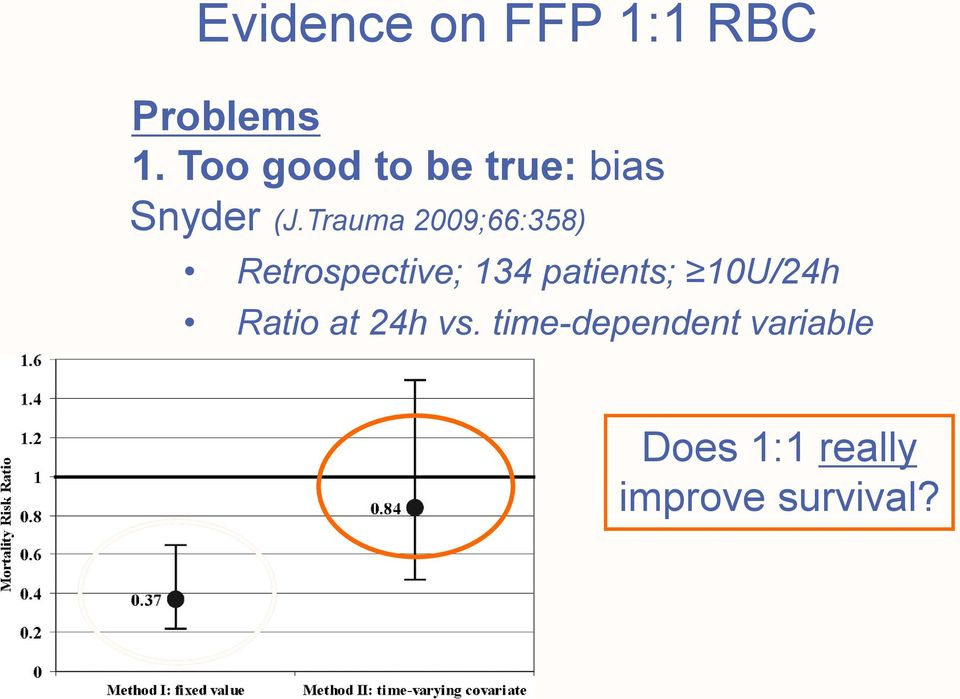 Trauma 2009;66:358) Retrospective; 134 patients;