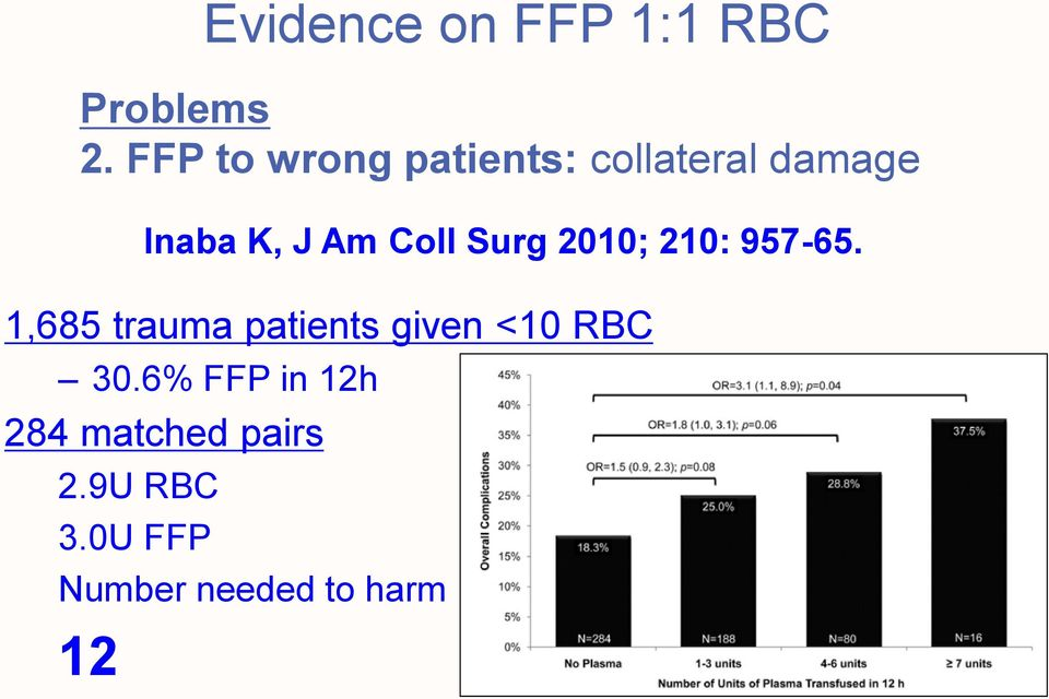 patients given <10 RBC 30.