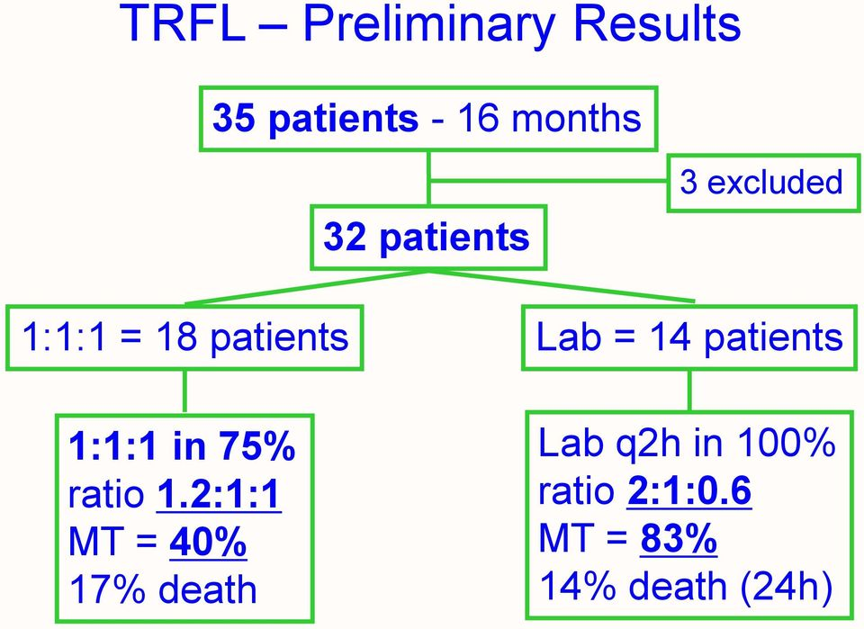 patients 1:1:1 in 75% ratio 1.