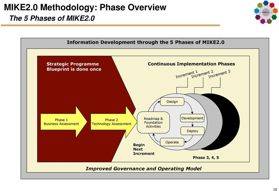 Increment 2 Increment 3 Design Phase 1 Business Assessment Phase 2 Technology Assessment Roadmap &