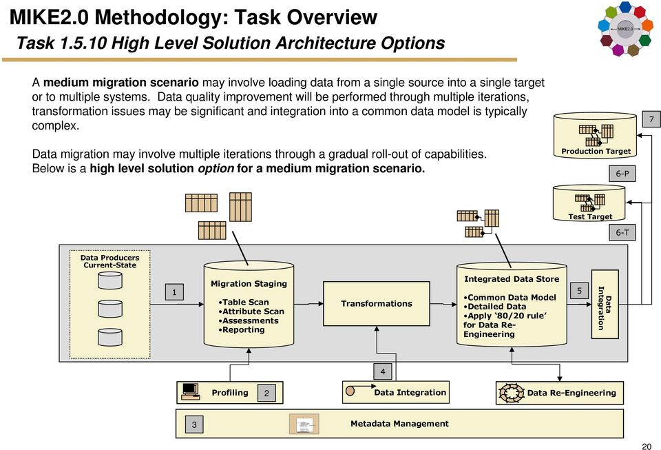 Data quality improvement will be performed through multiple iterations, transformation issues may be significant and integration into a common data model is typically complex.