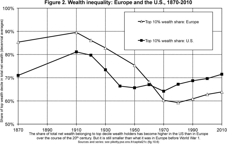 wealth share: U.S.