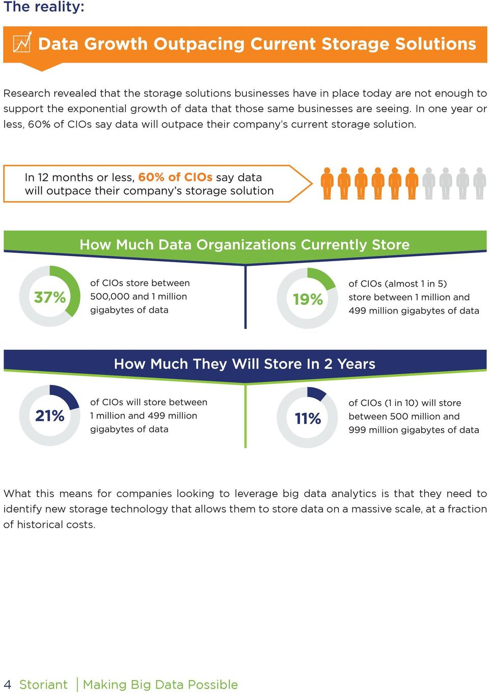 In one year or less, 60% of CIOs say data will outpace their company s current storage solution.
