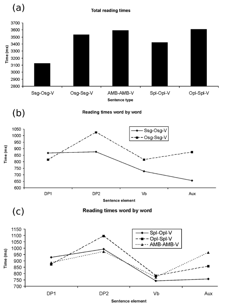 Figure 1: Results of the Experiment 1. (a) The overall reading times of each sentence type are depicted. (b) The word by word reading time of S SG -O SG -V and O SG -S SG -V conditions are plotted.