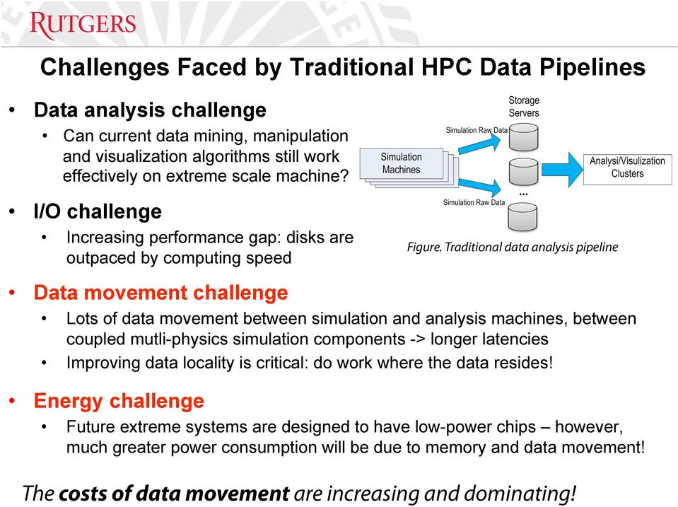 Traditional data analysis pipeline Data movement challenge Lots of data movement between simulation and analysis machines, between coupled mutli-physics simulation components -> longer