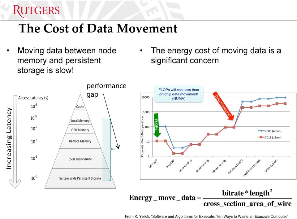 The energy cost of moving data is a significant concern performance gap Energy _