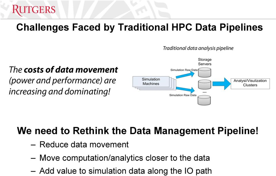 dominating! We need to Rethink the Data Management Pipeline!