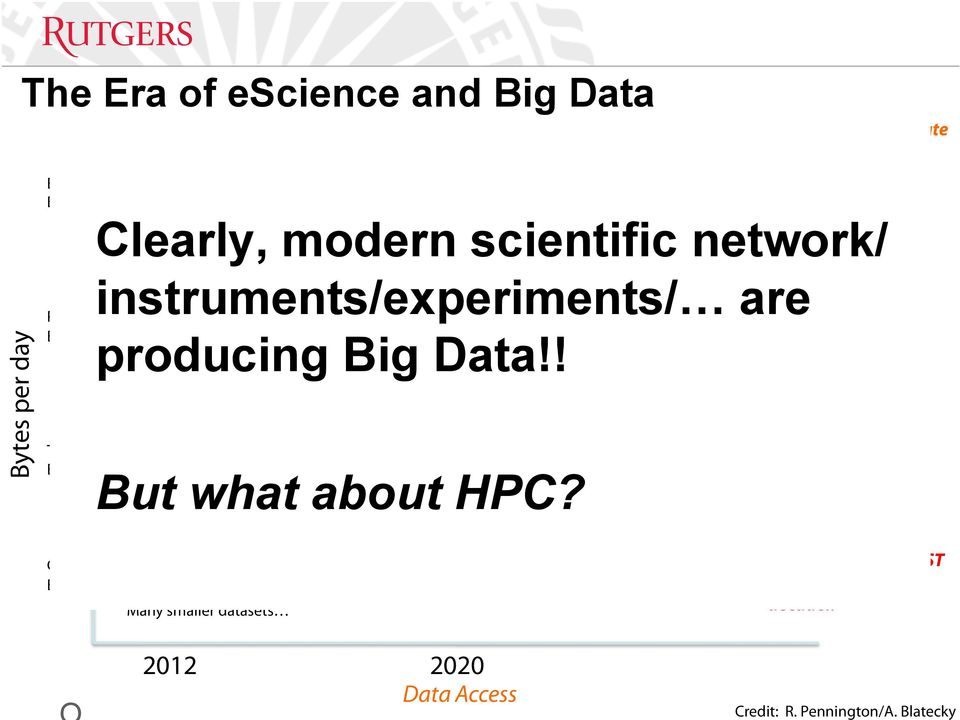doubling in output every 9 months! Distribution Climate Data 2004 -> 36TB 2012 -> 2PB Keep increasing! producing Big Data!! But what about HPC?