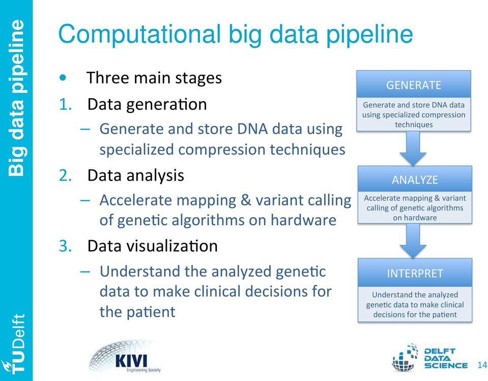 "Data""analysis"" Accelerate""mapping""&""variant""calling"" of""gene<c""algorithms""on""hardware"" 3."