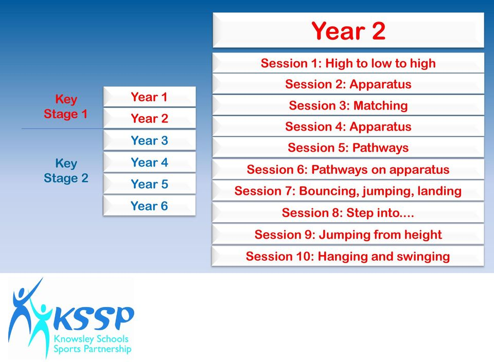 Session 5: Pathways Session 6: Pathways on apparatus Session 7: Bouncing, jumping,