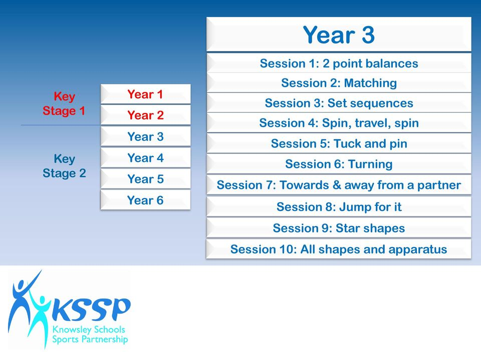 spin Session 5: Tuck and pin Session 6: Turning Session 7: Towards & away from a