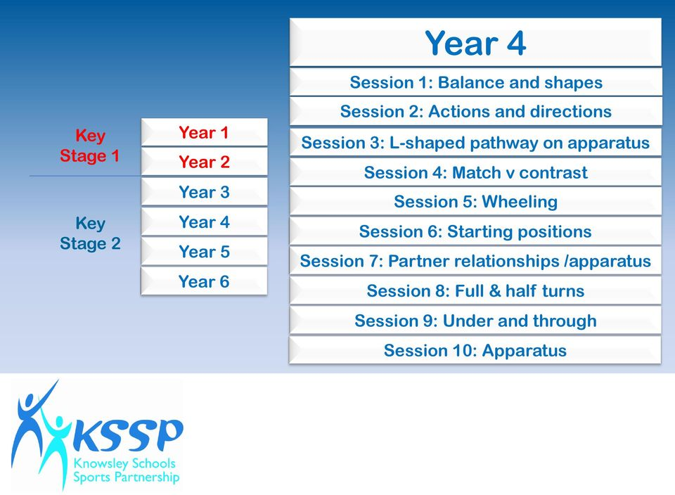 4: Match v contrast Session 5: Wheeling Session 6: Starting positions Session 7: Partner
