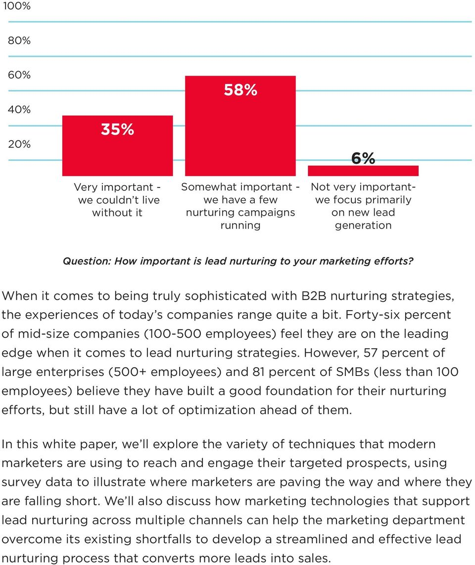 Forty-six of mid-size companies (100-500 employees) feel they are on the leading edge when it comes to lead nurturing strategies.