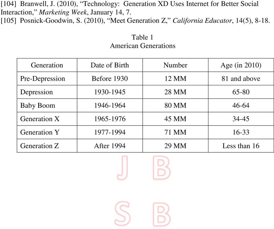 Table 1 American Generations Generation Date of Birth Number Age (in 2010) Pre-Depression Before 1930 12 MM 81 and above