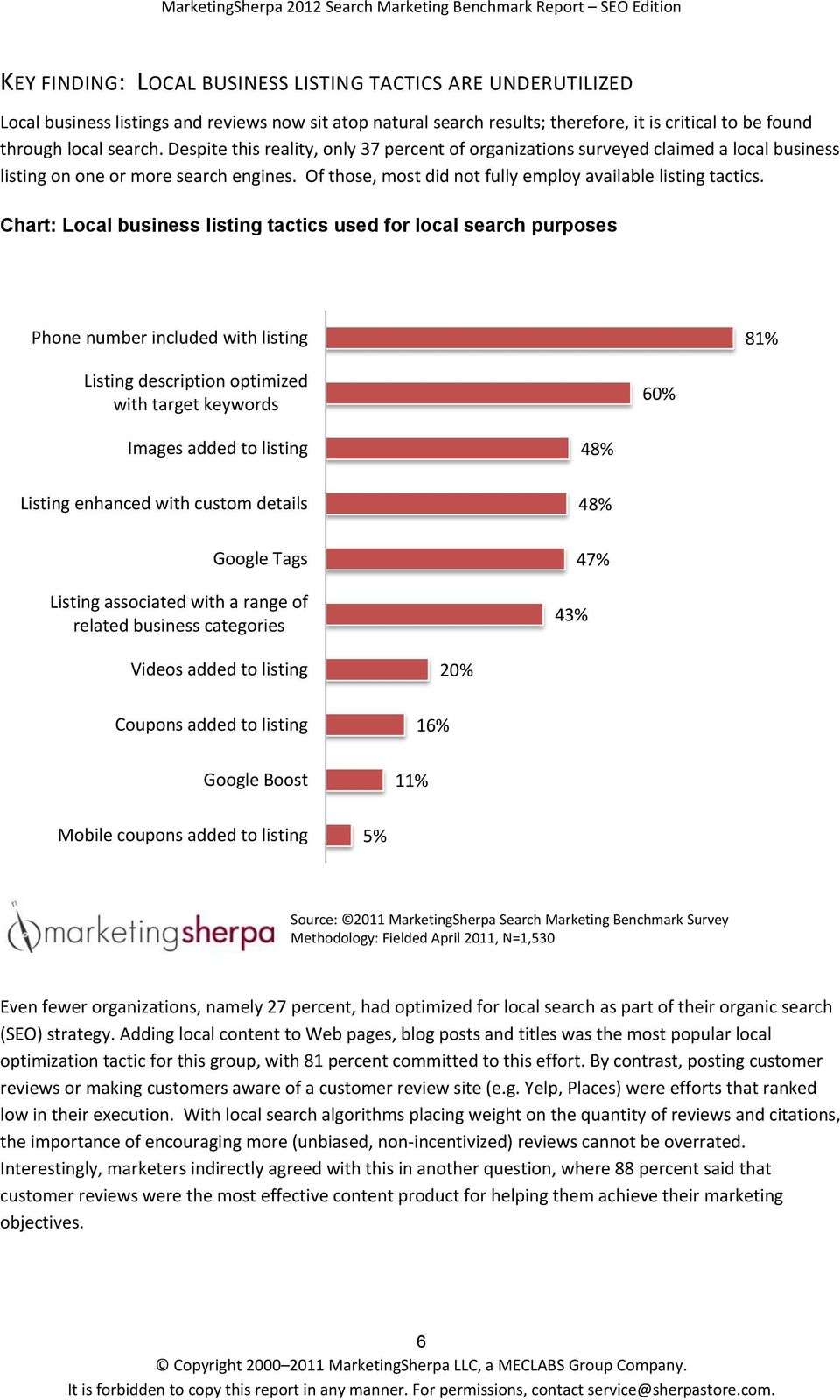 Chart: Local business listing tactics used for local search purposes Phone number included with listing 81% Listing description optimized with target keywords 60% Images added to listing Listing
