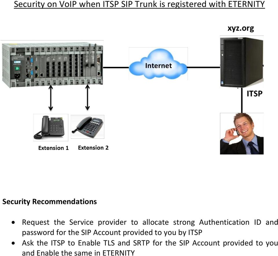 ID and password for the SIP Account provided to you by ITSP Ask the ITSP to