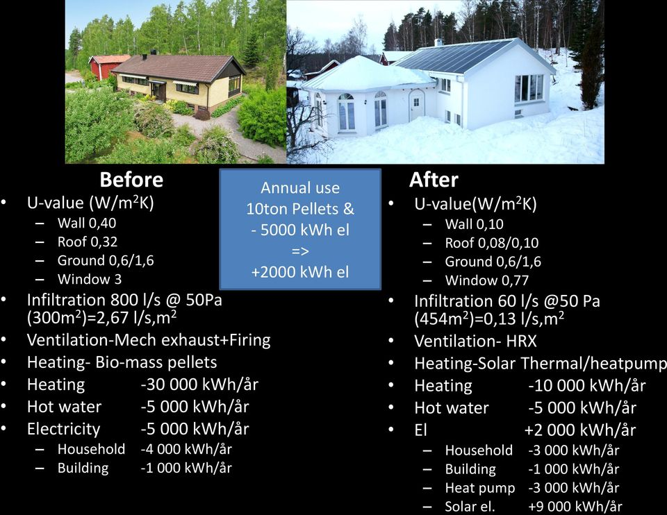Building -1 000 kwh/år After U-value(W/m 2 K) Wall 0,10 Roof 0,08/0,10 Ground 0,6/1,6 Window 0,77 Infiltration 60 l/s @50 Pa (454m 2 )=0,13 l/s,m 2 Ventilation- HRX