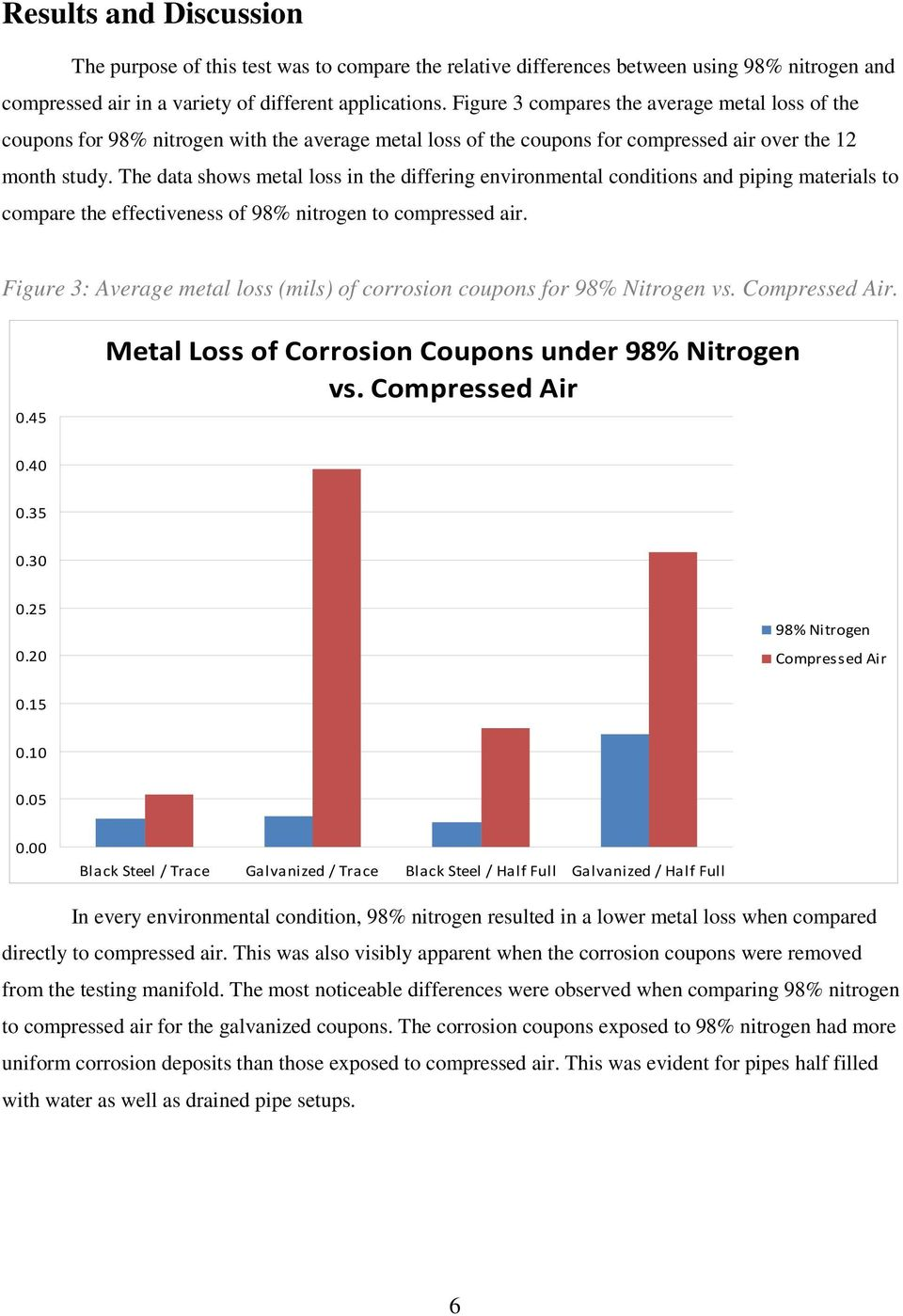 The data shows metal loss in the differing environmental conditions and piping materials to compare the effectiveness of 98% nitrogen to compressed air.