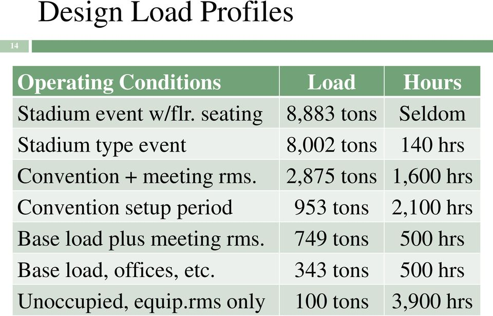 2,875 tons 1,600 hrs Convention setup period 953 tons 2,100 hrs Base load plus meeting rms.