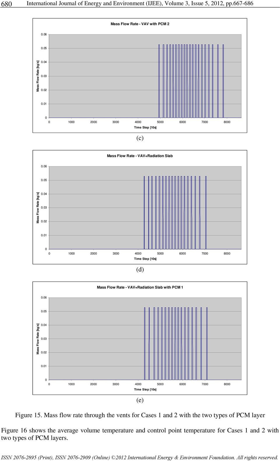 Mass flow rate through the vents for Cases 1 and 2 with the two types of PCM layer Figure 16 shows the average volume temperature and