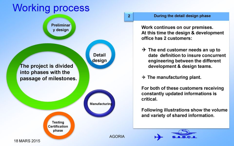 Detail design The end customer needs an up to date definition to insure concurrent engineering between the different development & design teams.