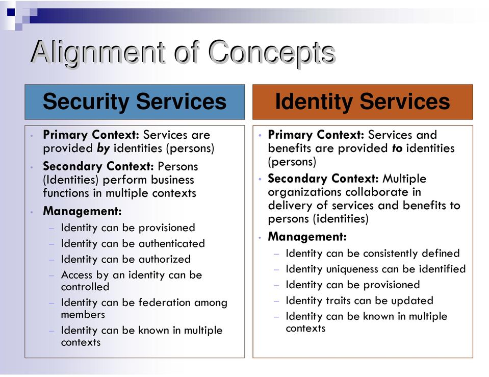 Identity can be known in multiple contexts Identity Services Primary Context: Services and benefits are provided to identities (persons) Secondary Context: Multiple organizations collaborate in