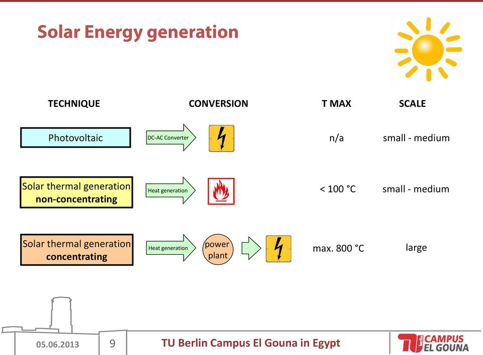 generation < 100 C small - medium Solar thermal generation concentrating Heat