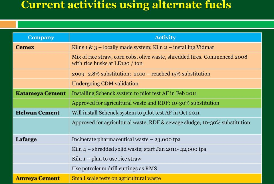 8% substitution; 2010 reached 15% substitution Undergoing CDM validation Katameya Cement Installing Schenck system to pilot test AF in Feb 2011 Approved for agricultural waste and RDF; 10-30%