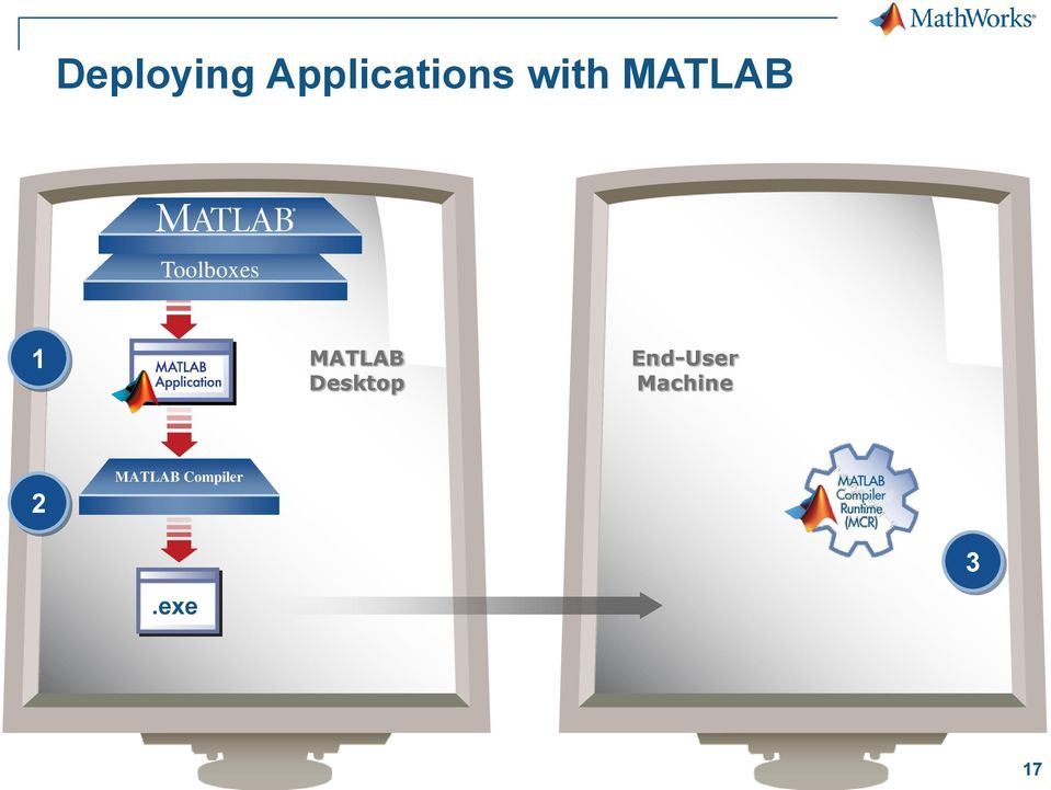 MATLAB Desktop End-User