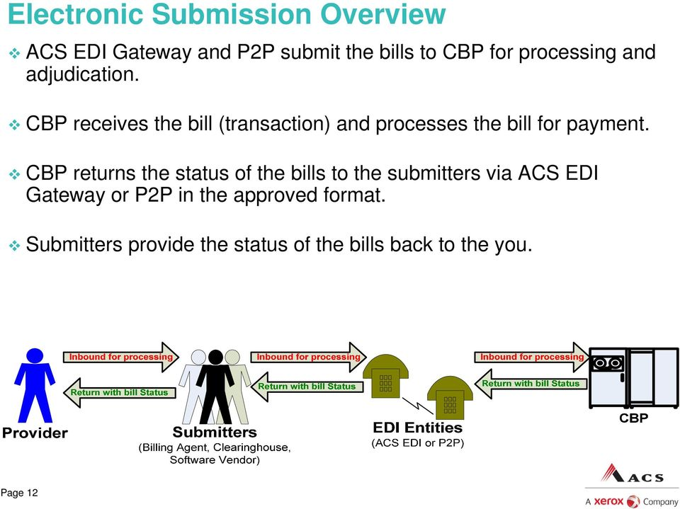 CBP receives the bill (transaction) and processes the bill for payment.