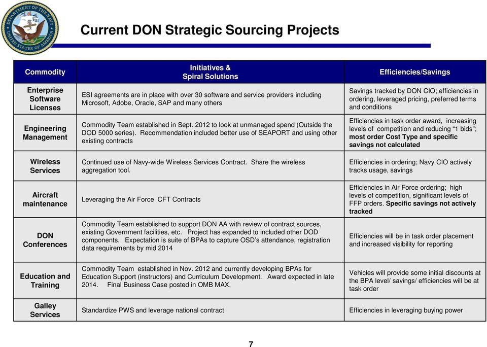 2012 to look at unmanaged spend (Outside the DOD 5000 series). Recommendation included better use of SEAPORT and using other existing contracts Continued use of Navy-wide Wireless Services Contract.