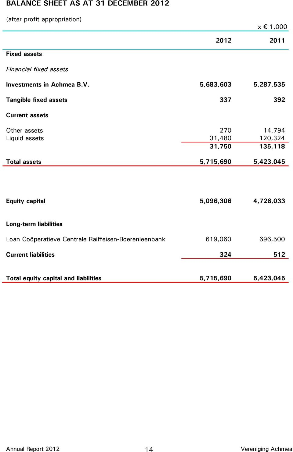 5,683,603 5,287,535 Tangible fixed assets 337 392 Current assets Other assets 270 14,794 Liquid assets 31,480 120,324 31,750