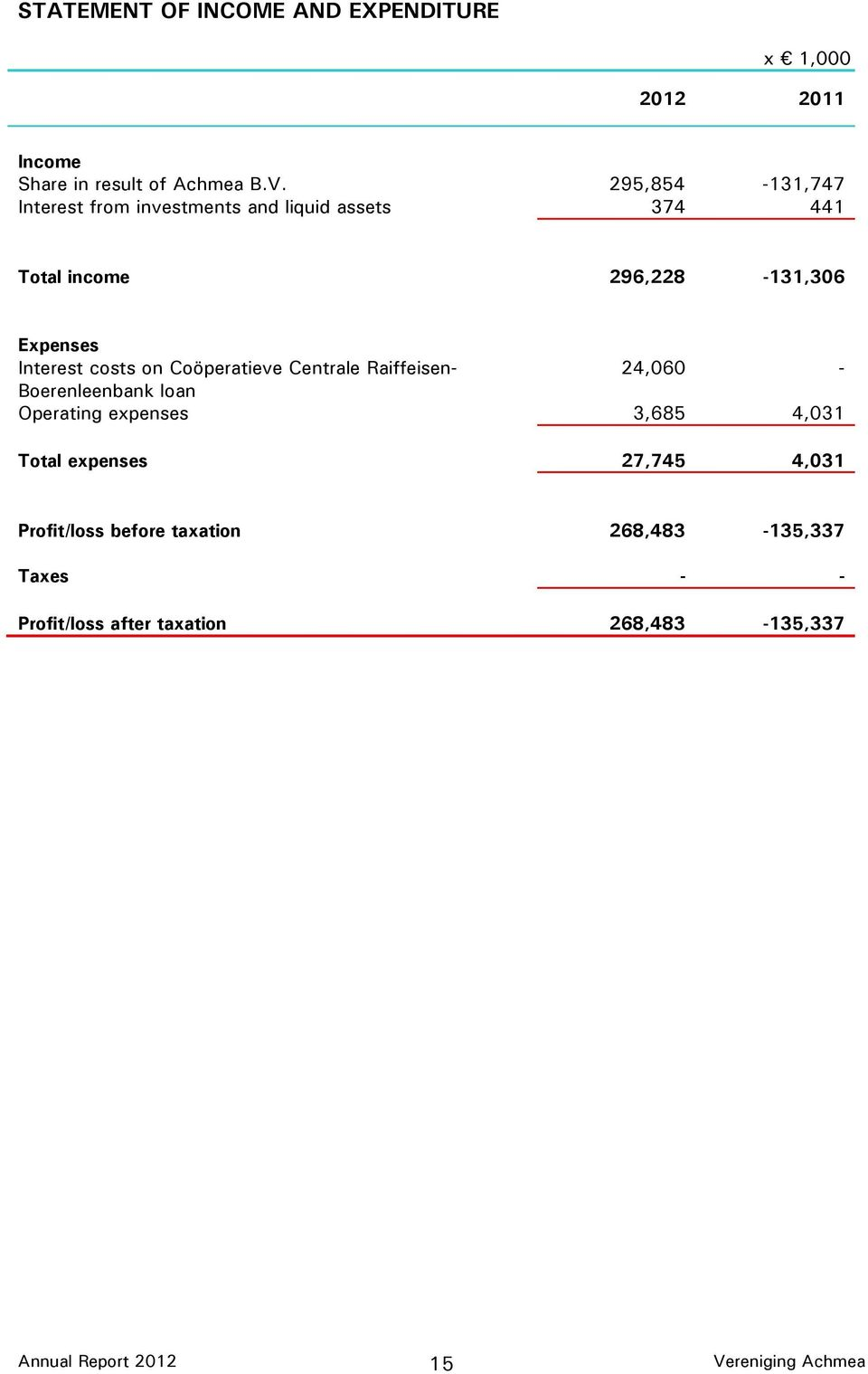 Interest costs on Co peratieve Centrale Raiffeisen- 24,060 - Boerenleenbank loan Operating expenses 3,685