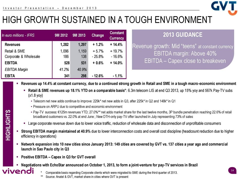 1% 2013 GUIDANCE Revenue growth: Mid teens at constant currency EBITDA margin: Above 40% EBITDA Capex close to breakeven Revenues up 14.