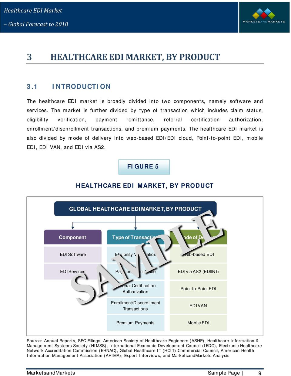 transactions, and premium payments. The healthcare EDI market is also divided by mode of delivery into web-based EDI/EDI cloud, Point-to-point EDI, mobile EDI, EDI VAN, and EDI via AS2.