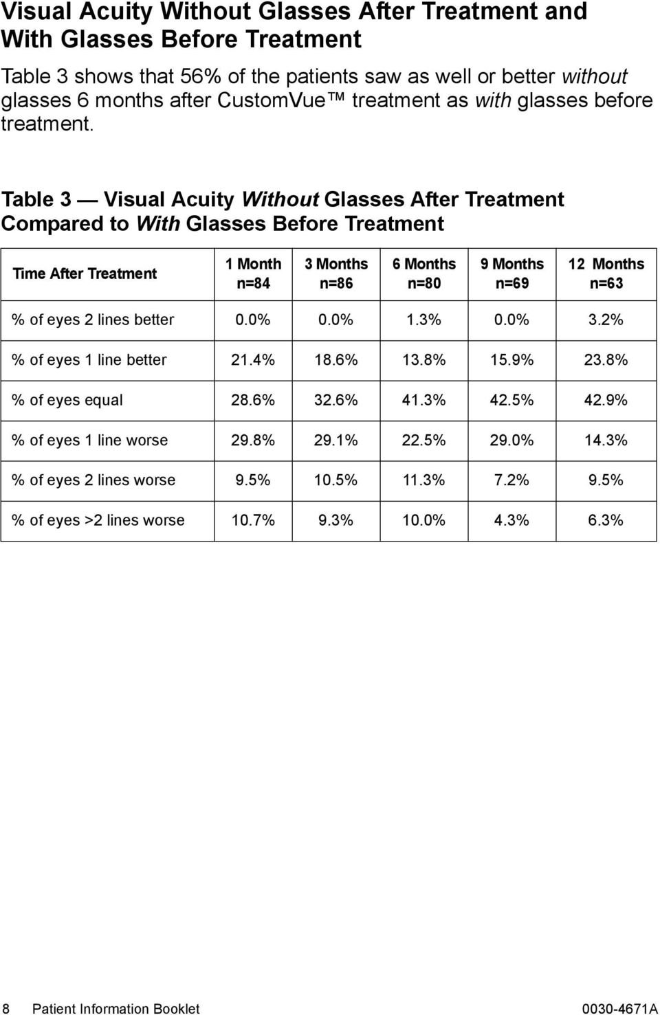 Table 3 Visual Acuity Without Glasses After Treatment Compared to With Glasses Before Treatment Time After Treatment 1 Month n=84 3 Months n=86 6 Months n=80 9 Months n=69 12 Months n=63 %