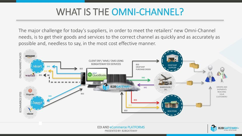 services to the correct channel as quickly and as accurately as possible and, needless to say, in the most cost effective manner 810