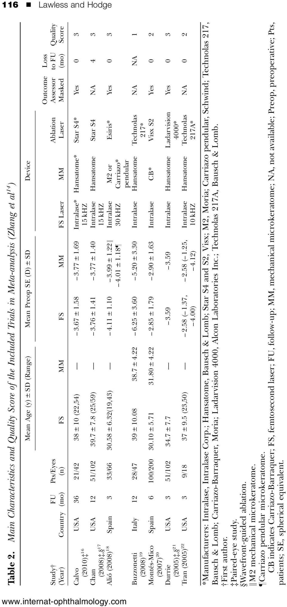 MM FS MM FS Laser MM Ablation Laser Outcome Assessor Masked Loss to FU (mo) Quality Score Calvo (2010)z 16 USA 36 21/42 38 ± 10 (22,54) 3.67 ± 1.58 3.77 ± 1.69 Intralase* 15 khz Chan USA 12 51/102 39.