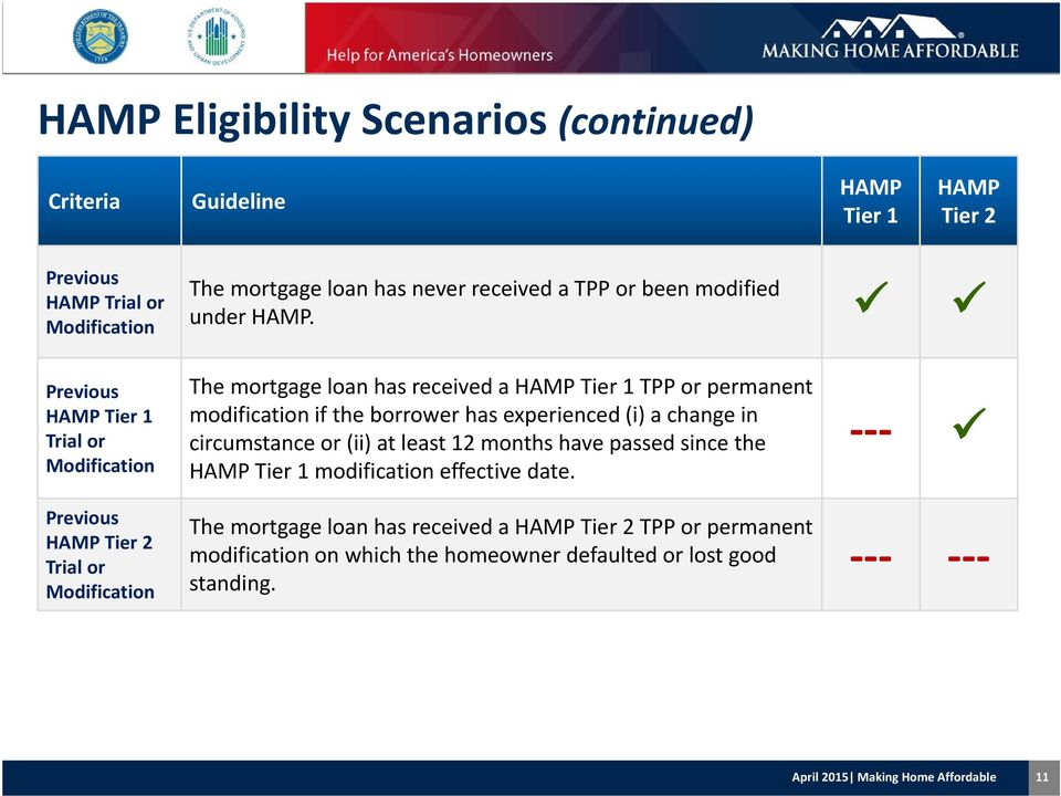 Previous HAMP Tier 1 Trial or Modification Previous HAMP Tier 2 Trial or Modification The mortgage loan has received a HAMP Tier 1 TPP or permanent