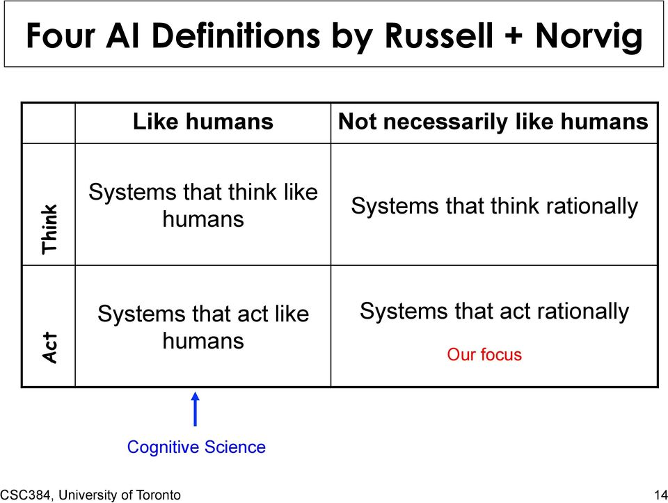Systems that think rationally Act Systems that act like humans