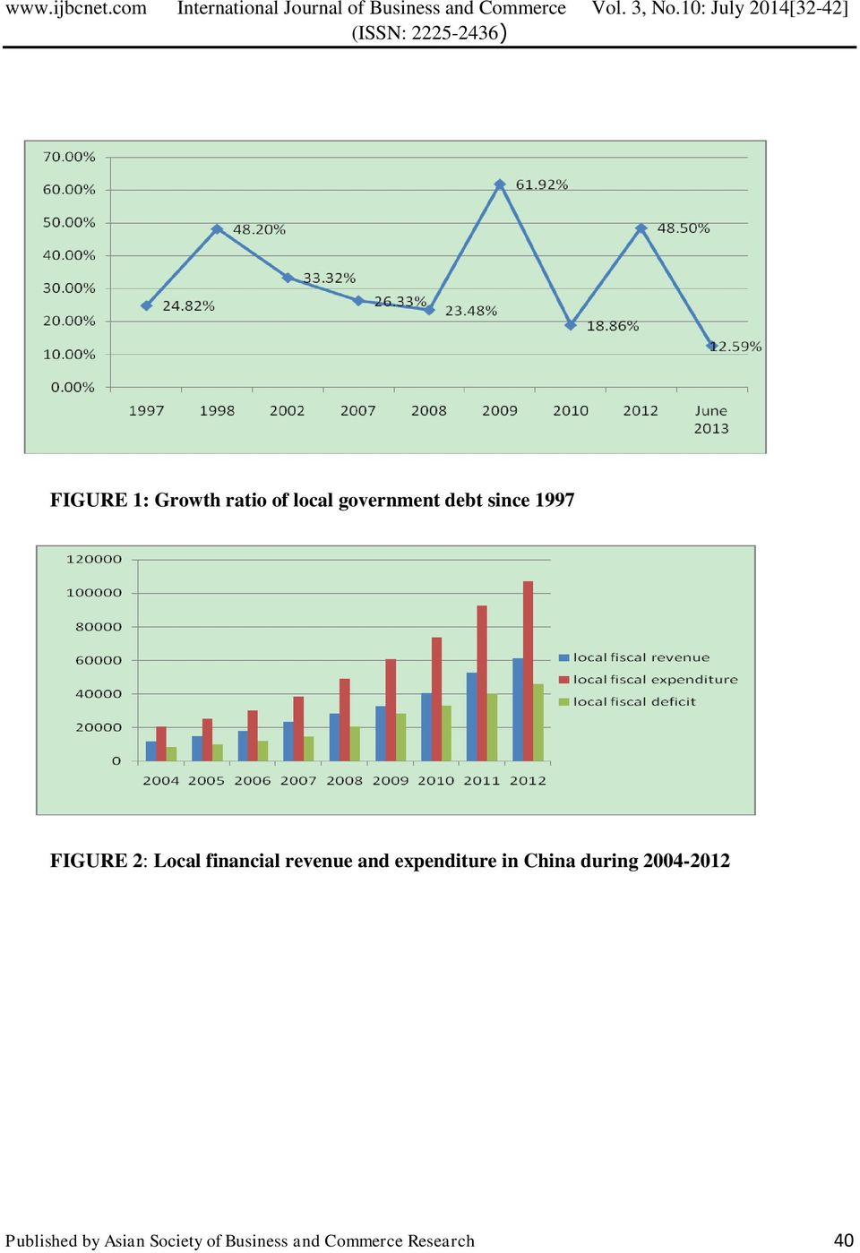 expenditure in China during 2004-2012 Published
