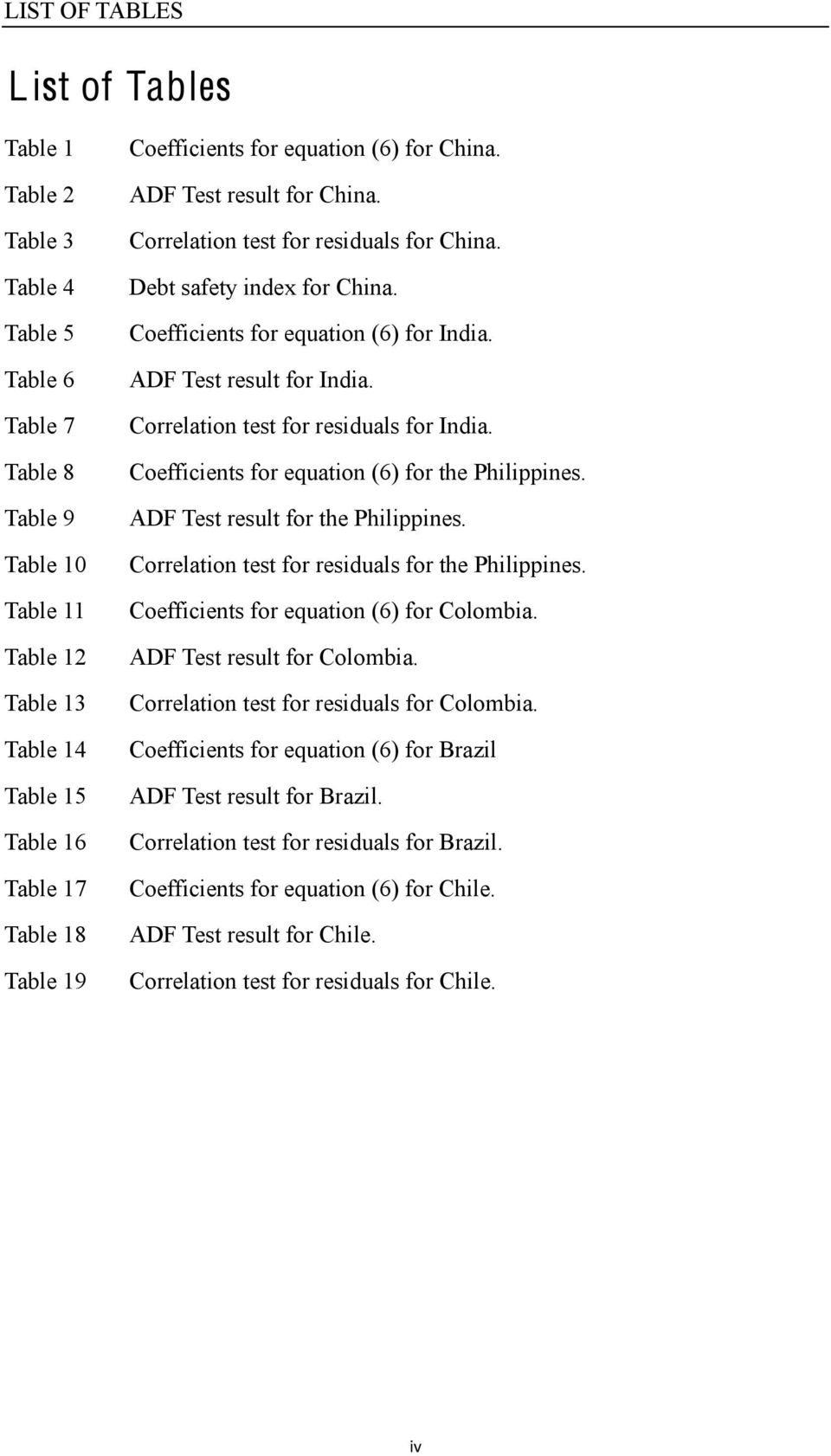 ADF Test result for India. Correlation test for residuals for India. Coefficients for equation (6) for the Philippines. ADF Test result for the Philippines.