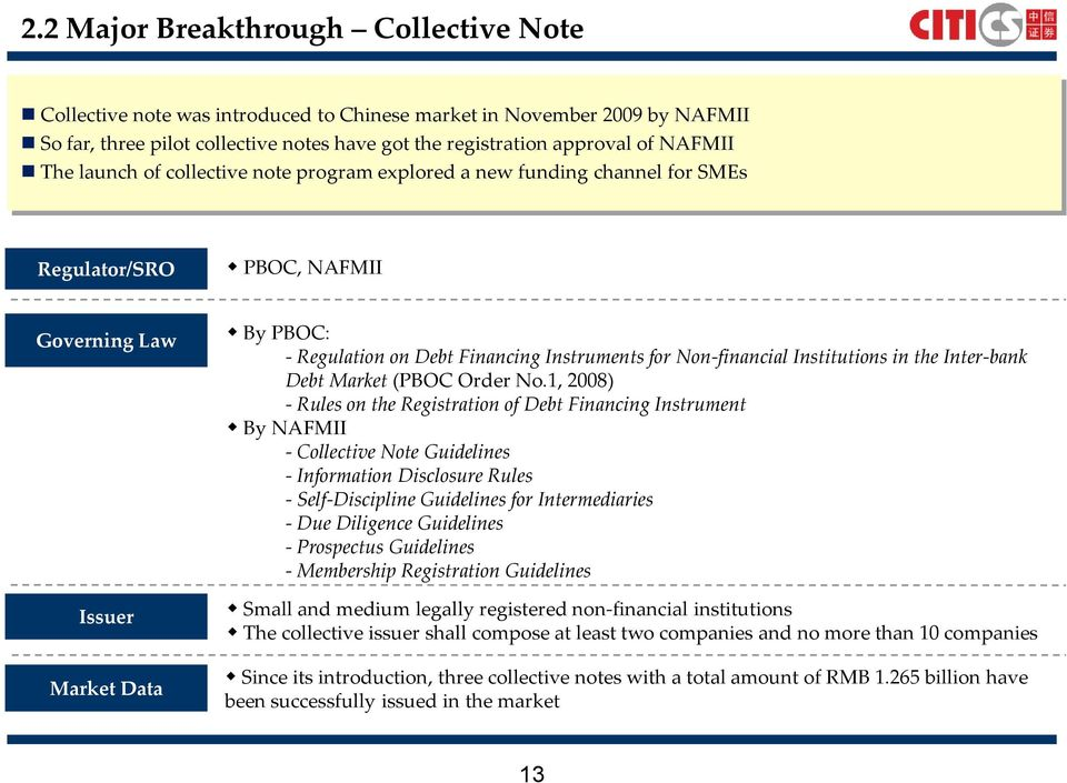 Non-financial Institutions in the Inter-bank Debt Market (PBOC Order No.
