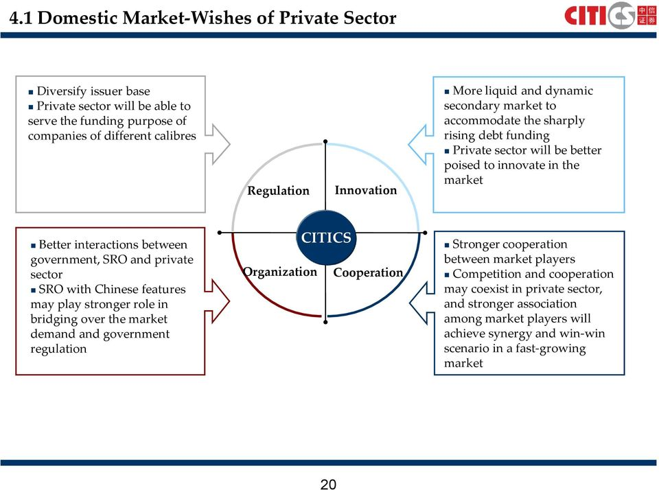 SRO and private sector SRO with Chinese features may play stronger role in bridging over the market demand and government regulation Organization CITICS Cooperation Stronger cooperation
