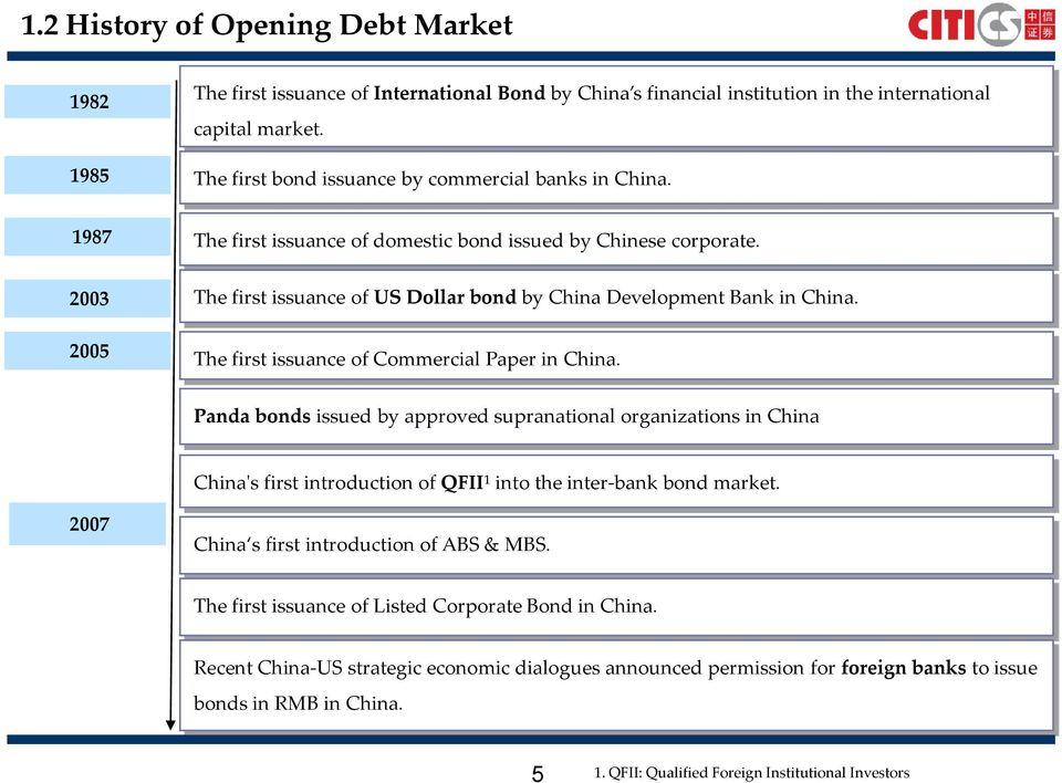 2003 2005 The first issuance of US Dollar bond by China Development Bank in China. The first issuance of Commercial Paper in China.