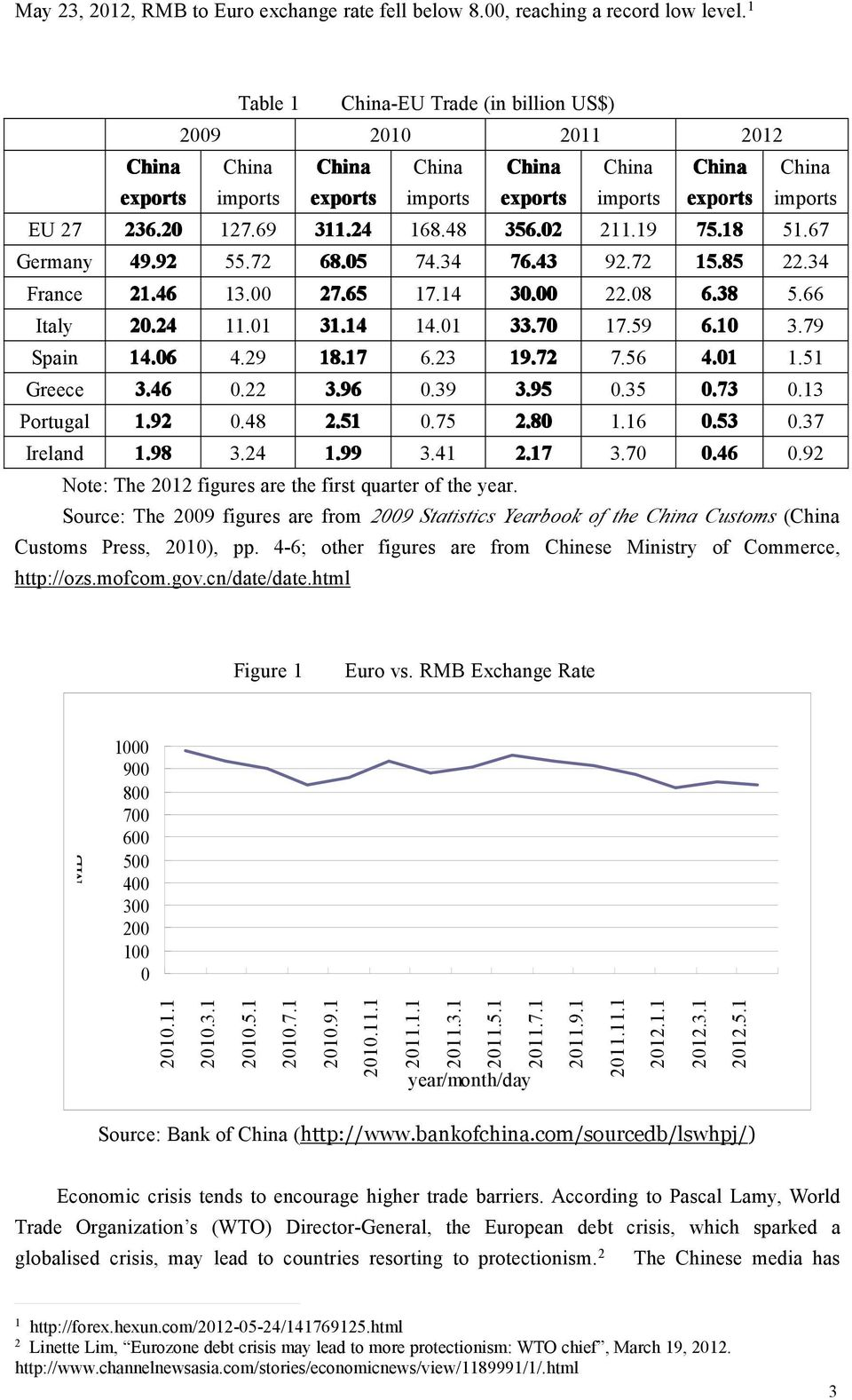 Source: The 009 figures are from 009 Statistics Yearbook of the Customs ( Customs Press, 00), pp. -6; other figures are from Chinese Ministry of Commerce, http://ozs.mofcom.gov.cn/date/date.